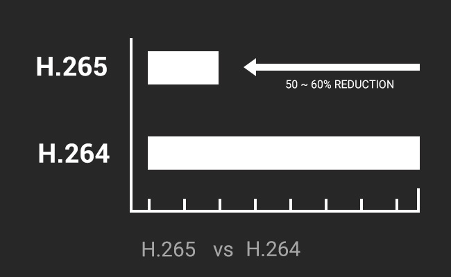 h.264-vs-h.265-in-storage